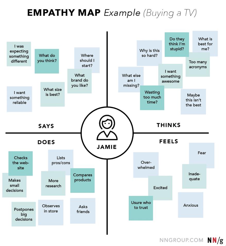 Empathie map