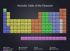 Le tableau périodique des éléments HTML
