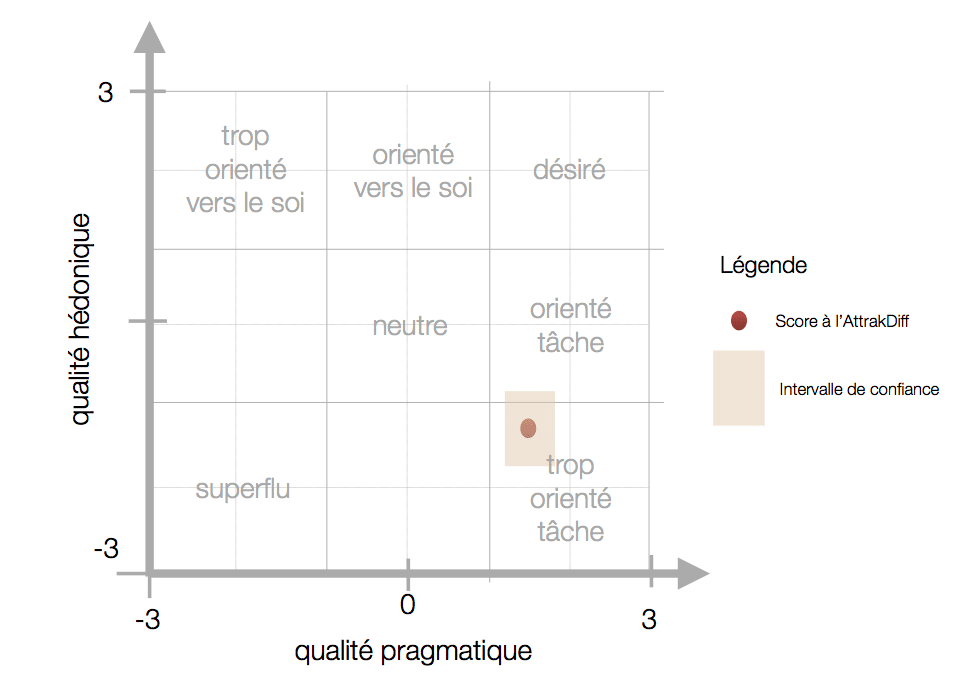 AttrakDiff - Portfolio des résultats