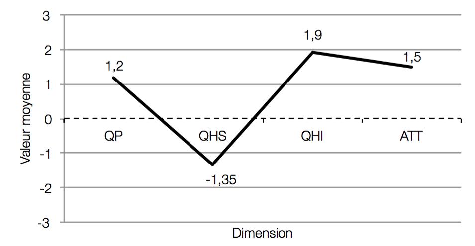 Diagramme des valeurs moyennes