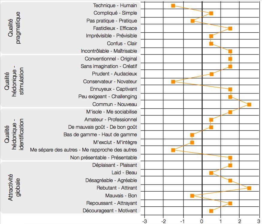 AttrakDiff - Graphique des paires de mots
