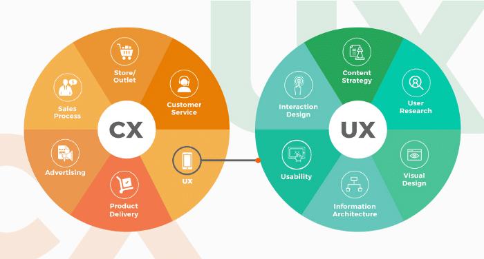 La différence entre UX et CX