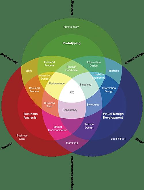 L'UX : une approche multi-couches