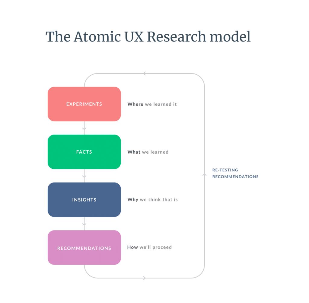 Atomic ux research model